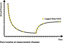 data logging made easy for vacuum measurement